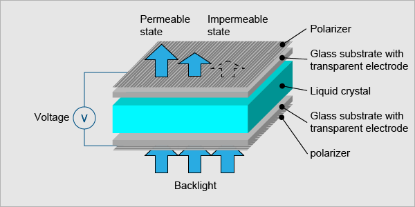 technology lcd basics japan display inc rh j display com lcd display timing diagram arduino lcd display diagram